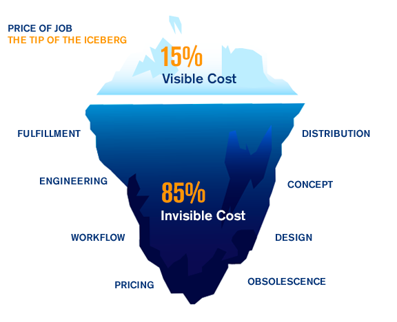 Total Cost of Ownership Glacier